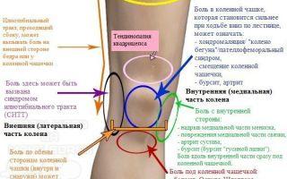 Основные причины боли под коленом