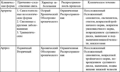 таблица с особеностями