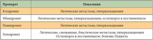 таблица приемуществ