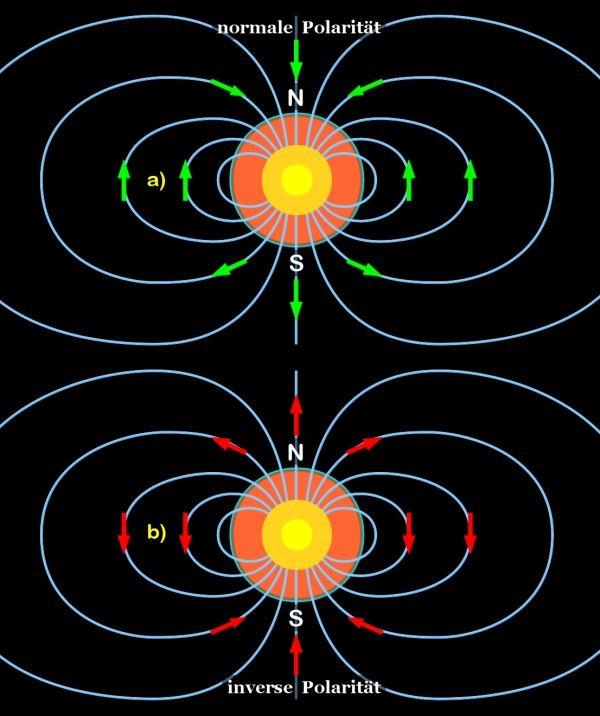 магнитного поля