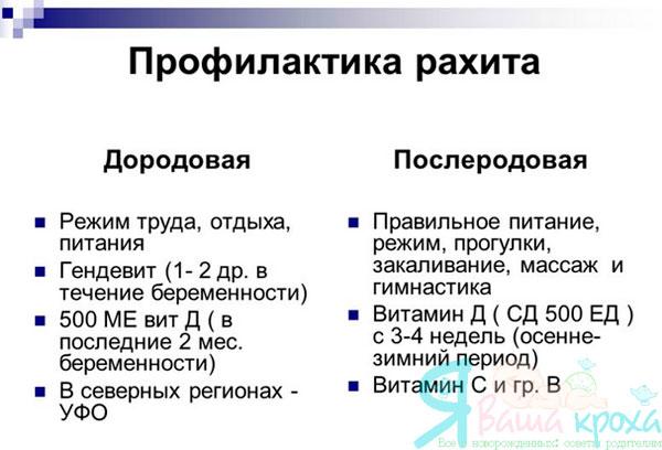 Профилактика рахита у детей причины болезни мероприятия